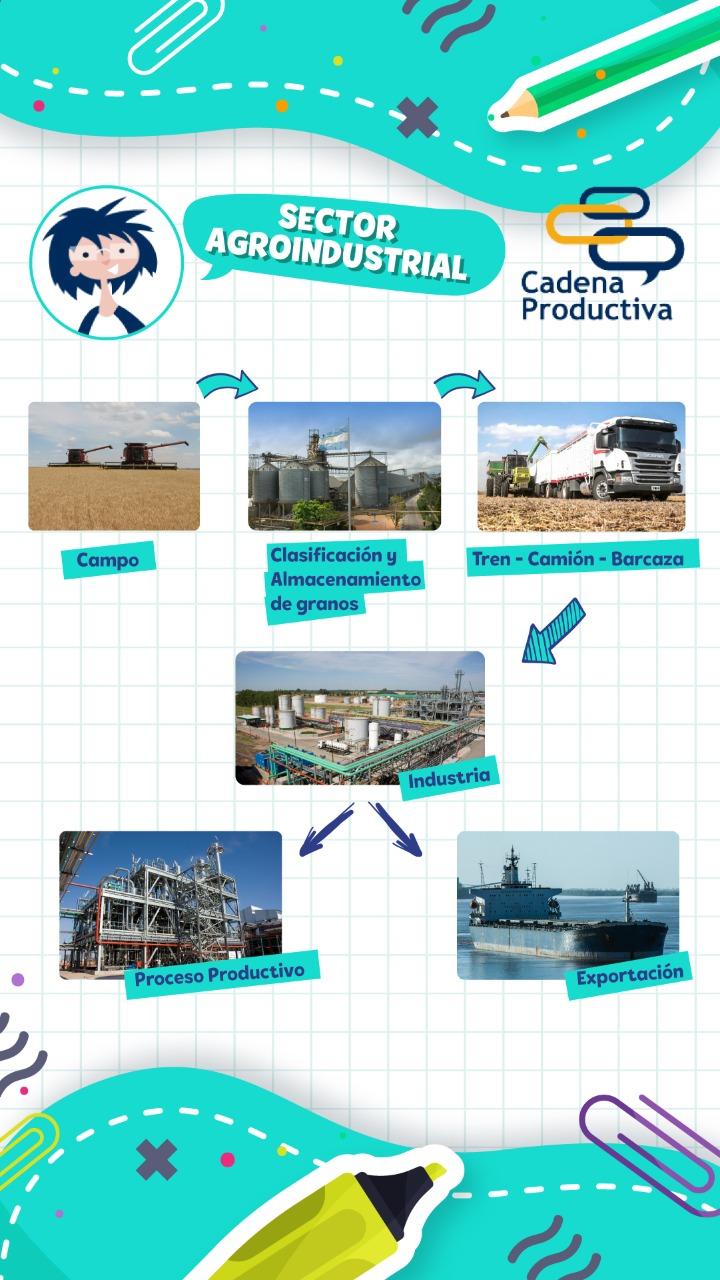 Sector Agroindustrial